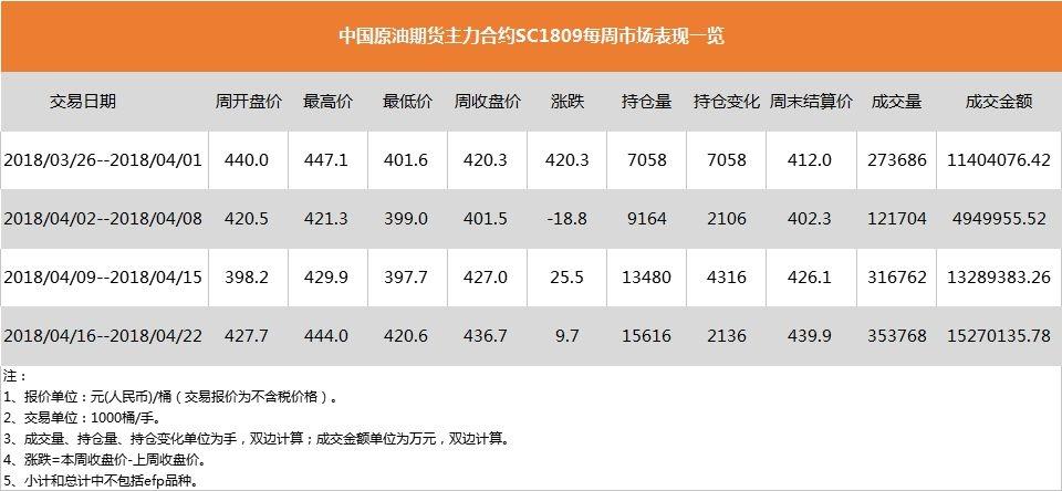 """中国原油期货""""满月"""":日均6万手的成交量是高还是低?"""