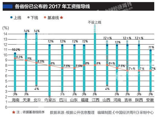 13省份公布2017年企业工资指导线 多省份数值下降