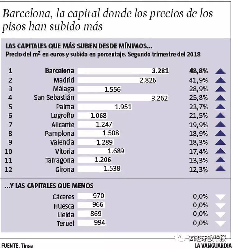 涨幅惊人:近五年巴塞罗那房价上涨48,8%!
