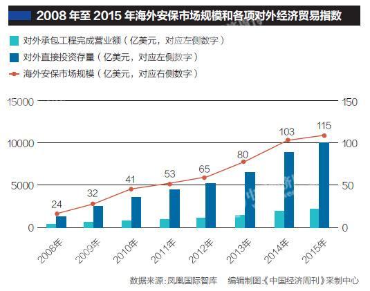 """中资企业覆盖160多个国家 海外安保需要多少""""吴京"""""""