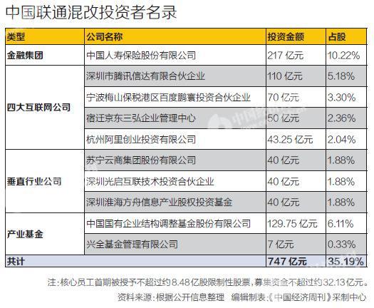 打响央企母公司混改第一枪 中国联通能否绝地反击?